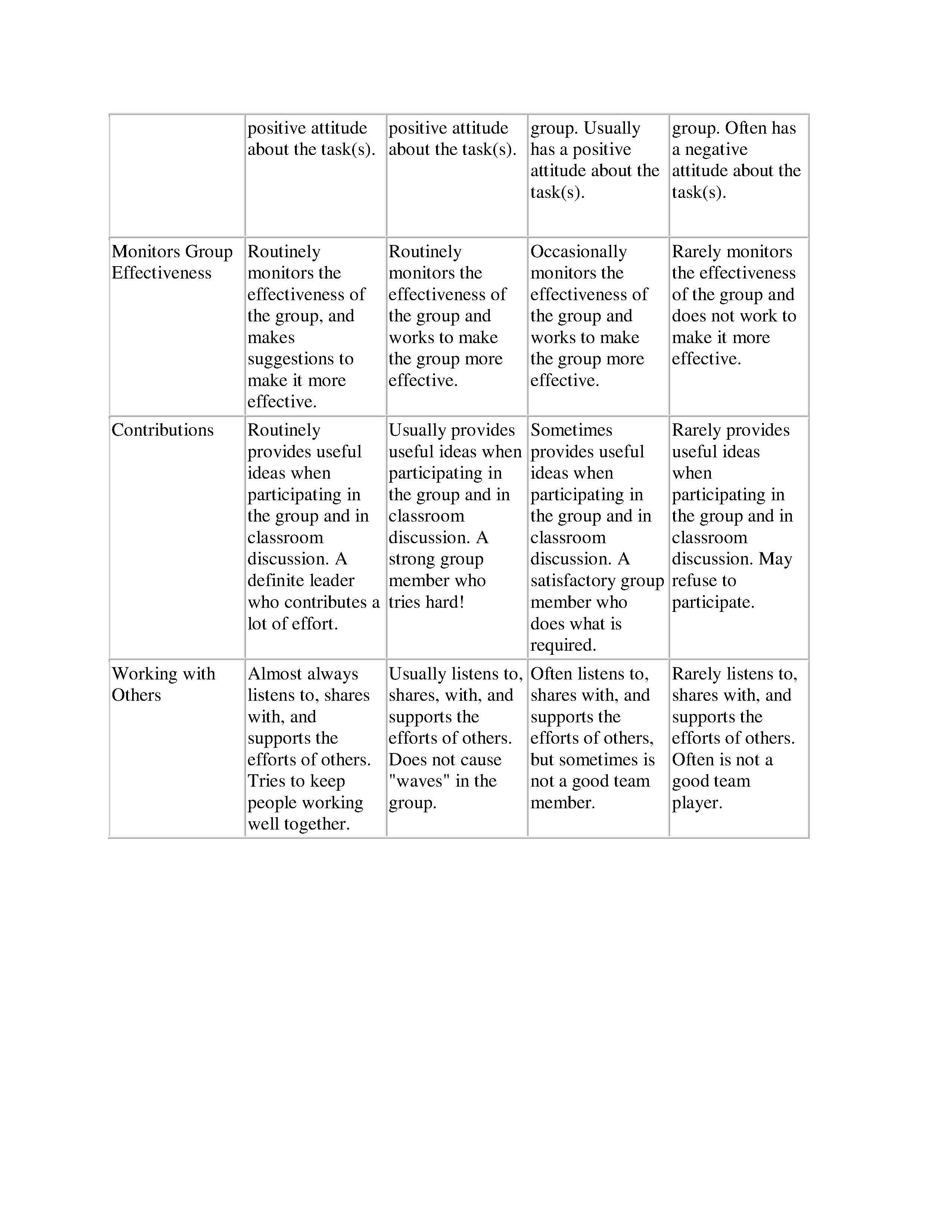 Group Presentations On Deviance And Conformity Rubric Page 2