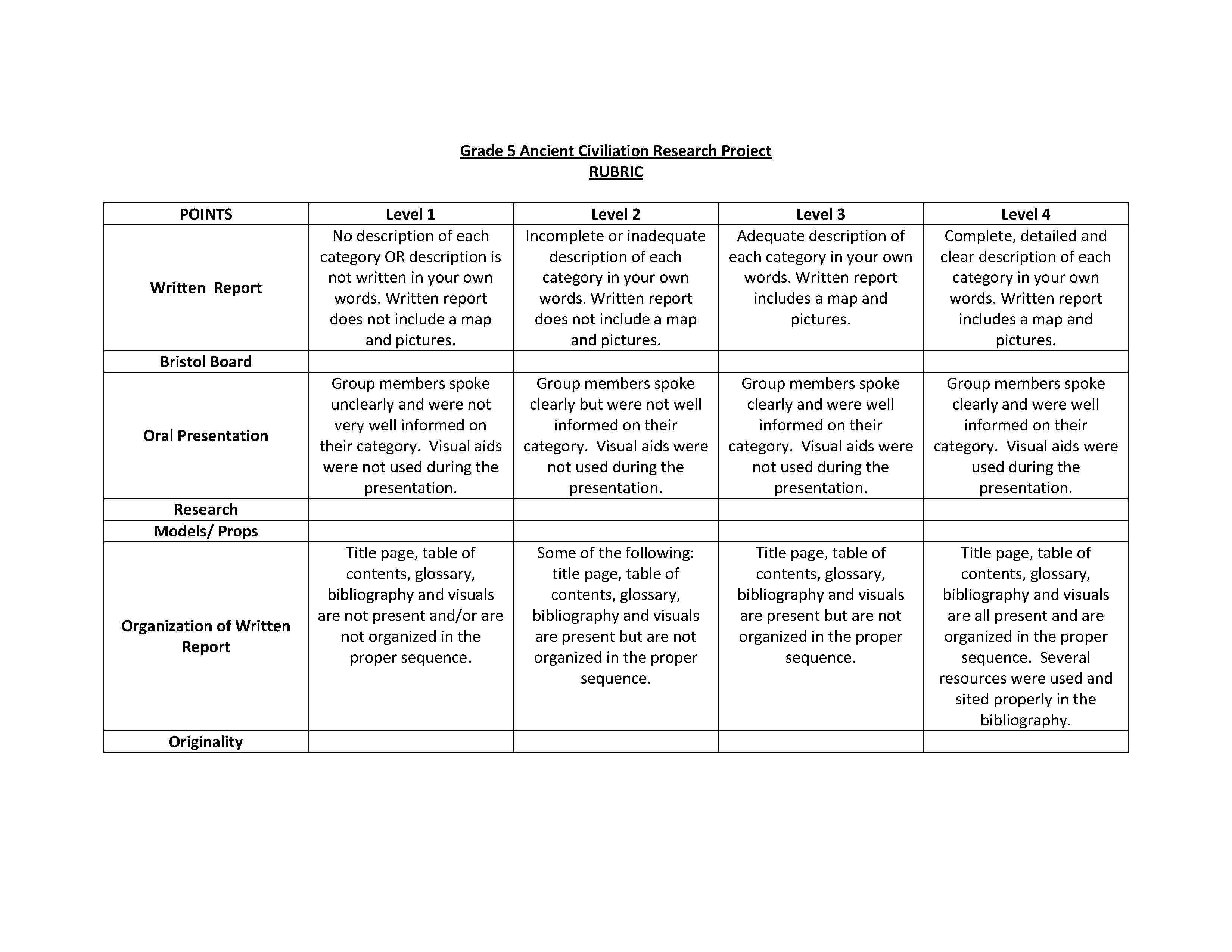 Scientific research paper rubric high school for History rubric template