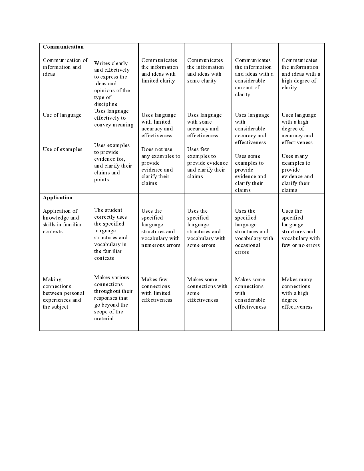 pros and cons of rubrics